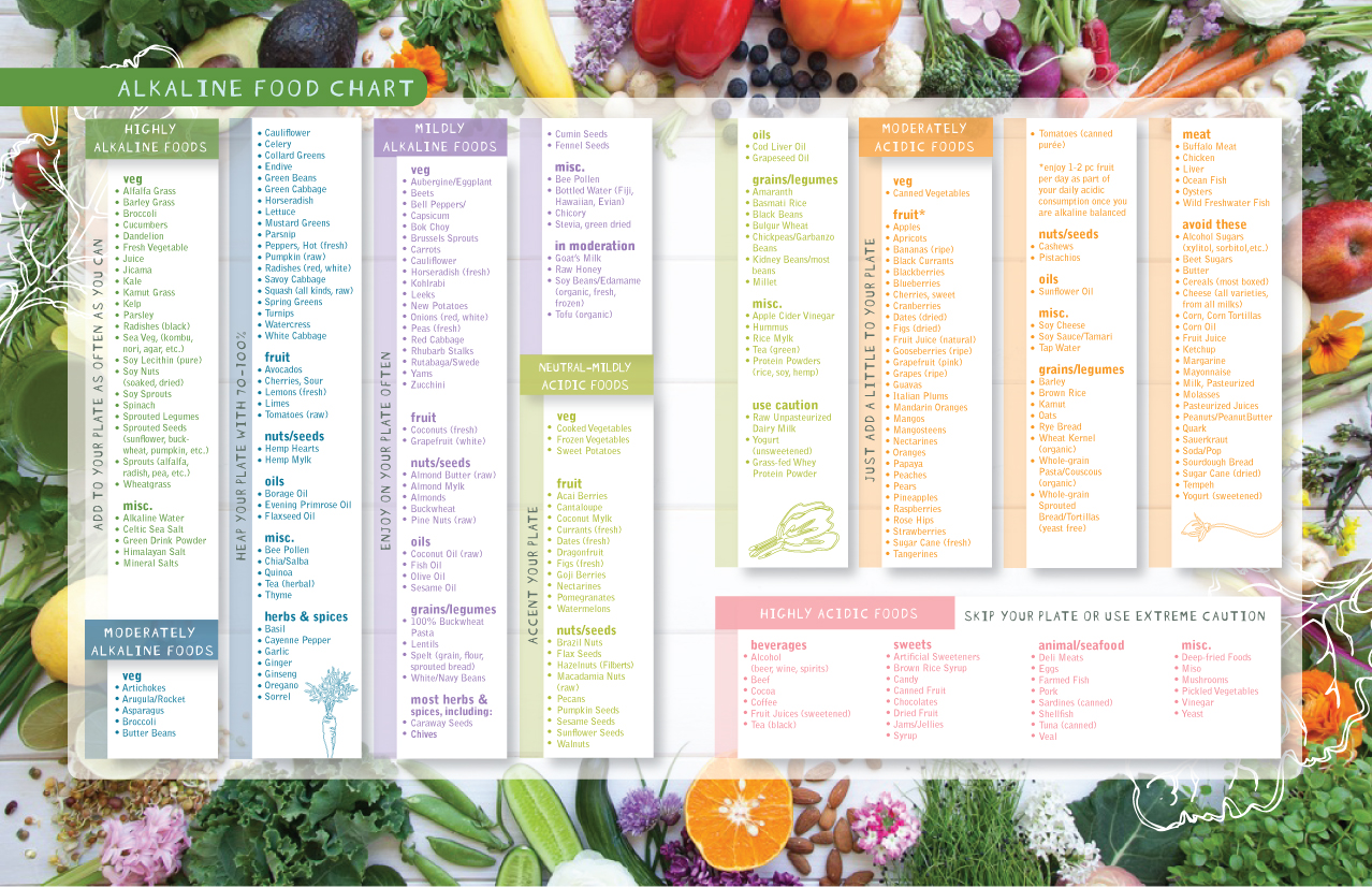 Alkaline foods chart the alkaline sisters alkaline food chart from my book forumfinder